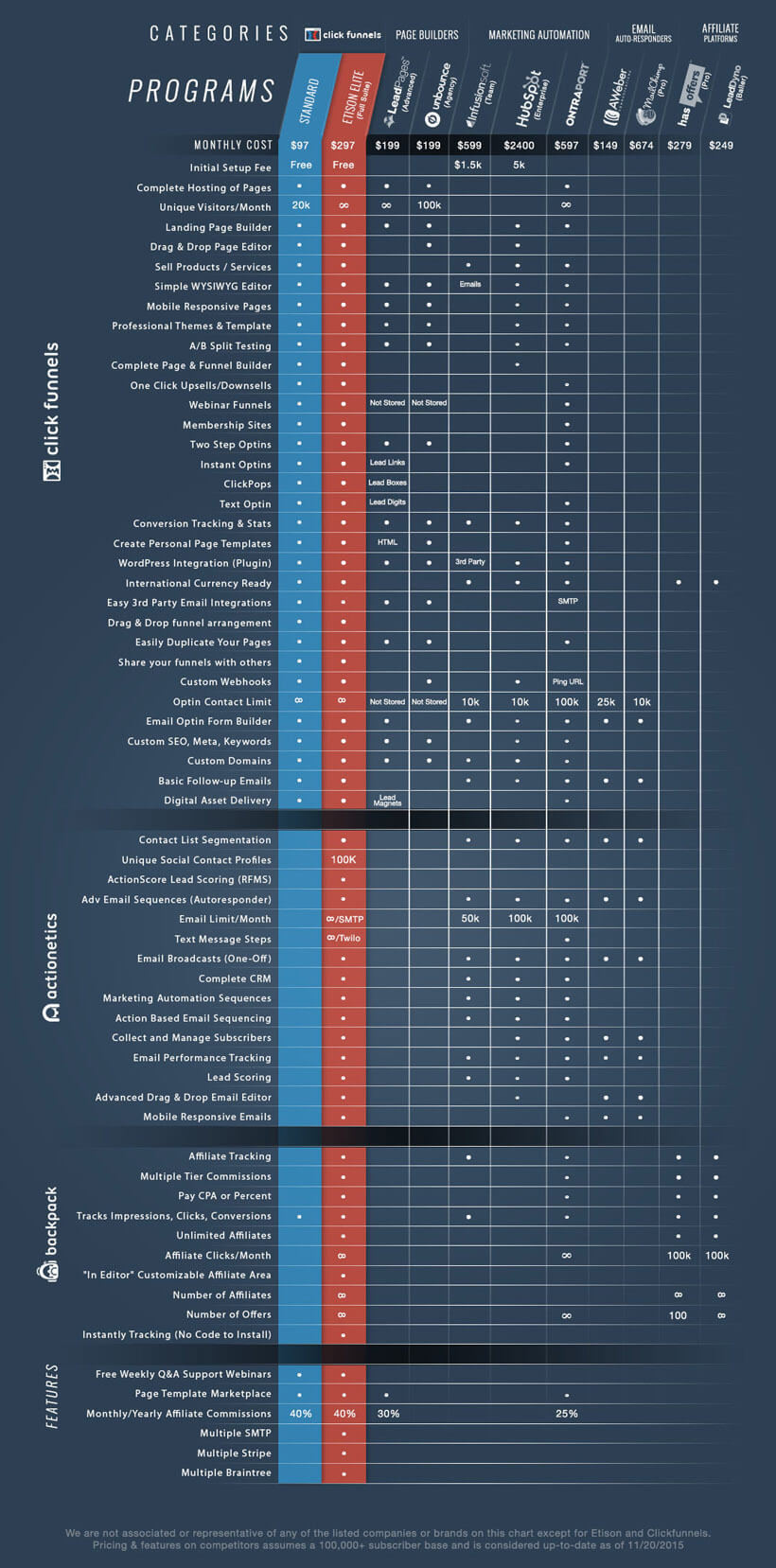 clickfunnels pricing comparion chart - ClickFunnels Pricing: Comparing ClickFunnels Startup vs Etison Suite