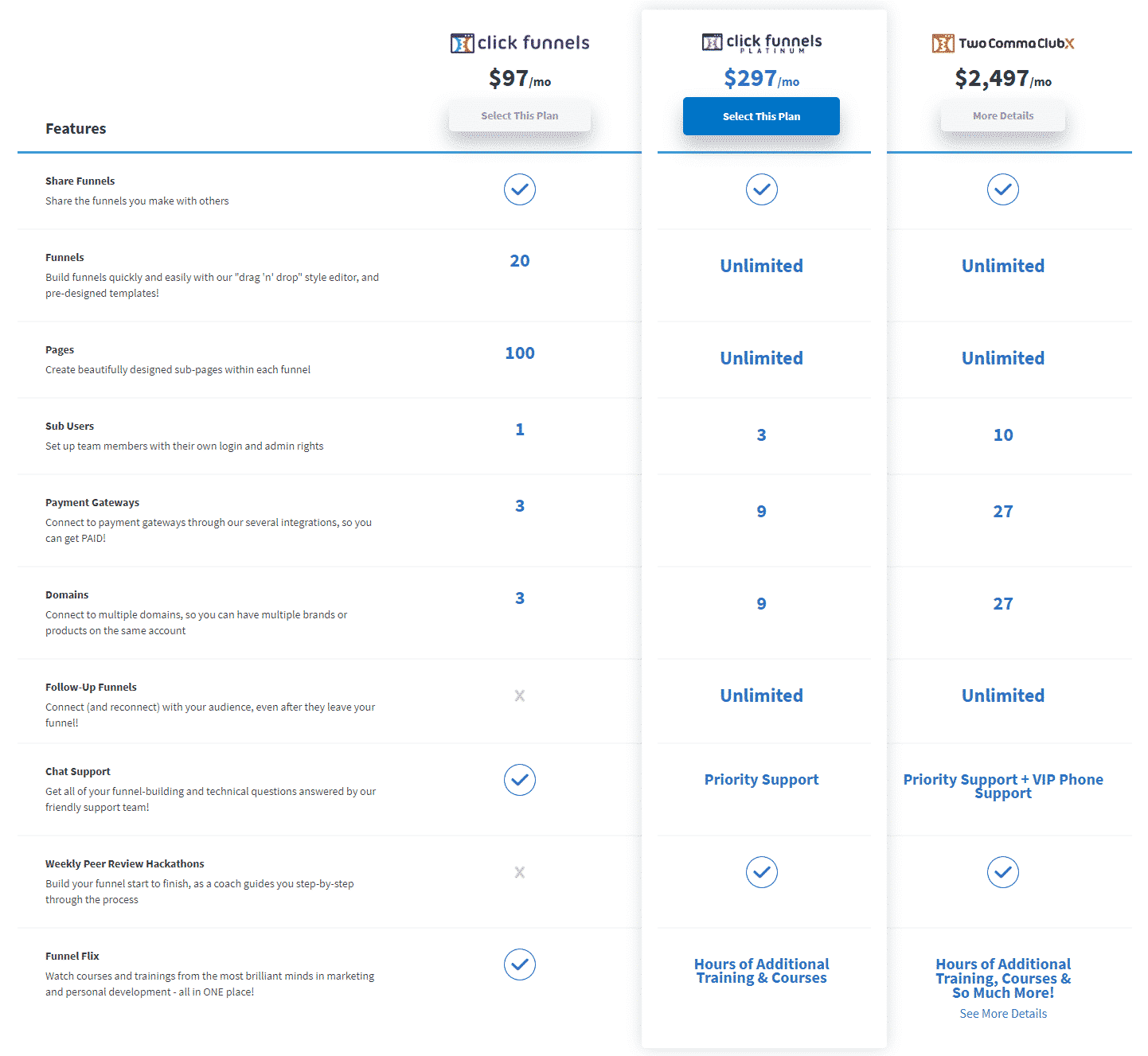 Plans Offered by ClickFunnels