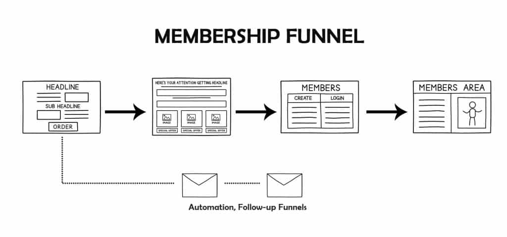 Membership Funnel