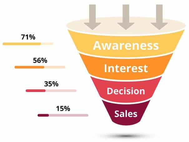 Sales Funnel Introduction!