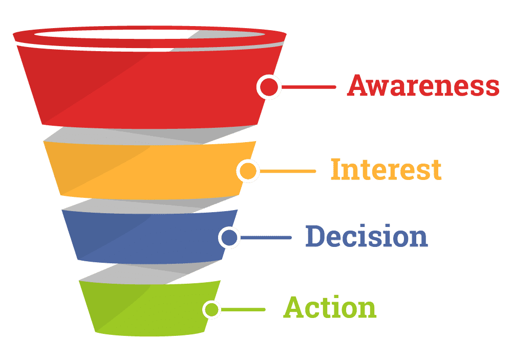 What is a Sales Funnel Software