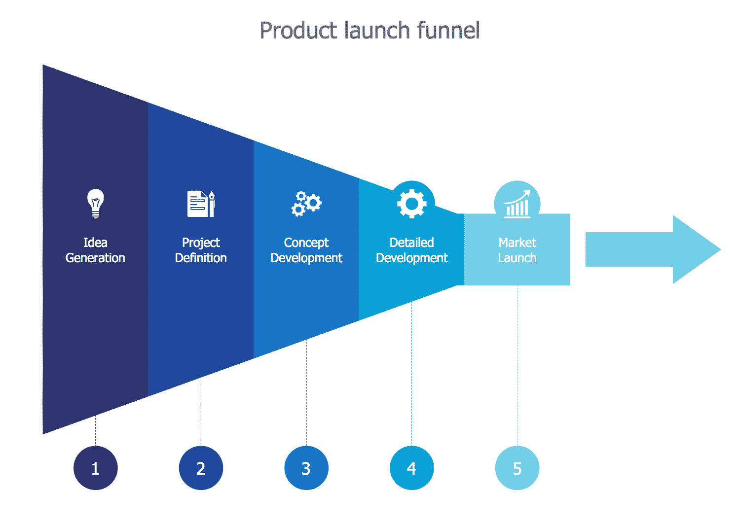Product Launch Funnel templates